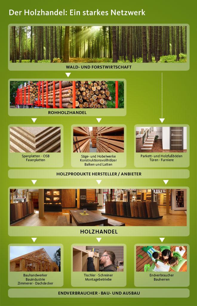 Grafik_Der-Holzhandel_Ein-starkes-Netzwerk